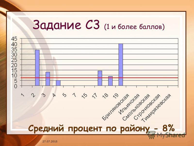 27.07.2015 Задание С3 (1 и более баллов) Средний процент по району - 8%
