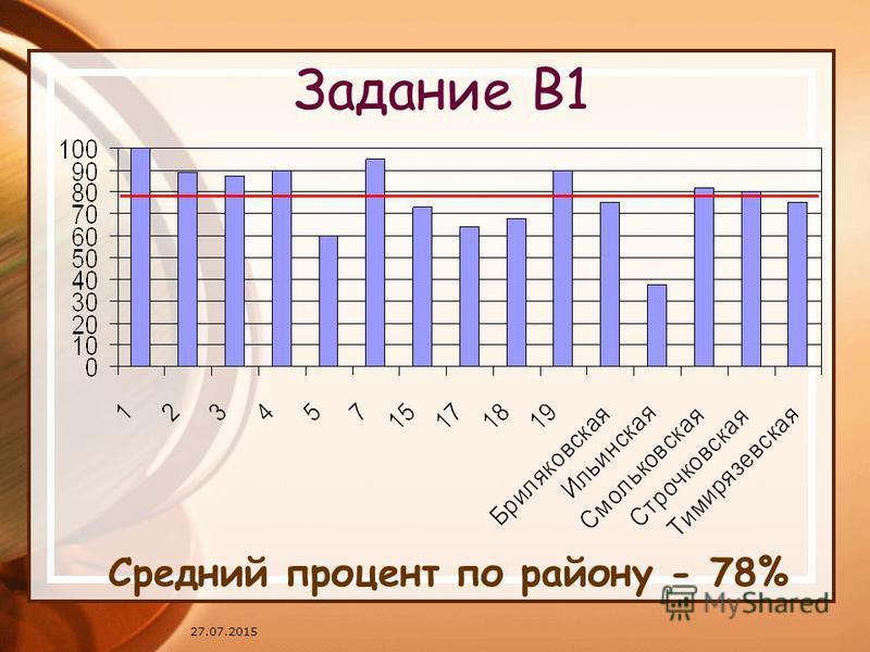 27.07.2015 Задание В1 Средний процент по району - 78%