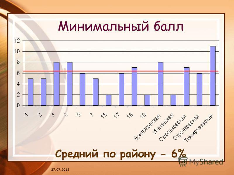 27.07.2015 Минимальный балл Средний по району - 6%