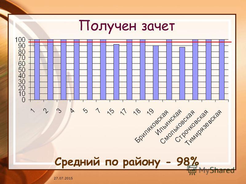 27.07.2015 Получен зачет Средний по району - 98%