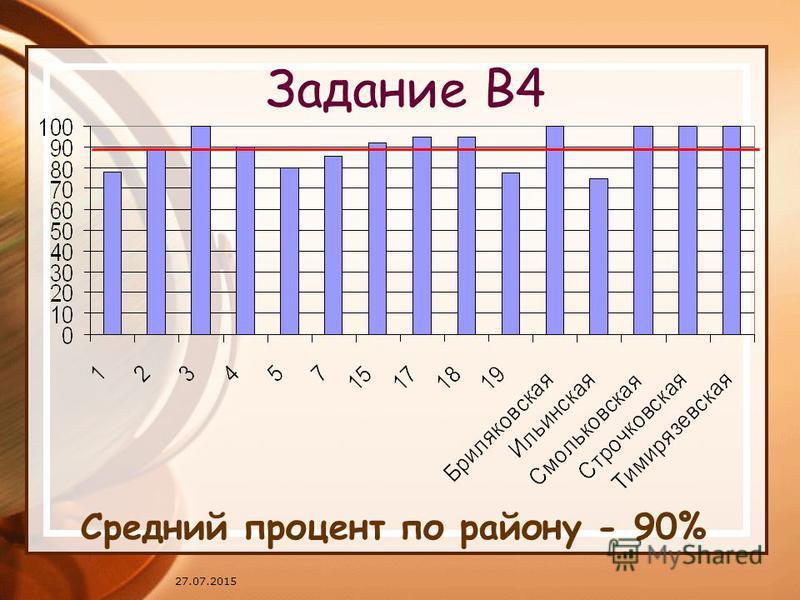 27.07.2015 Задание В4 Средний процент по району - 90%