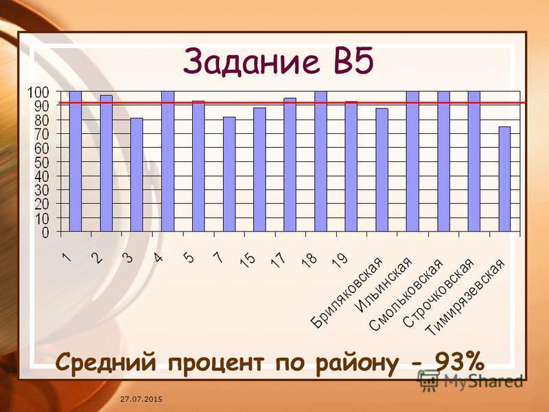 27.07.2015 Задание В5 Средний процент по району - 93%