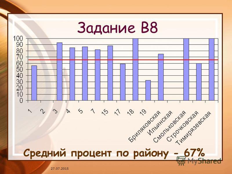 27.07.2015 Задание В8 Средний процент по району - 67%