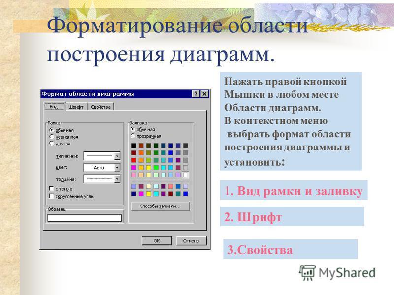 Форматирование области построения диаграмм. Нажать правой кнопкой Мышки в любом месте Области диаграмм. В контекстном меню выбрать формат области построения диаграммы и установить : 1. Вид рамки и заливку 2. Шрифт 3.Свойства