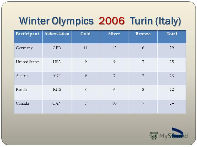 Winter Olympics 2006 Turin (Italy)