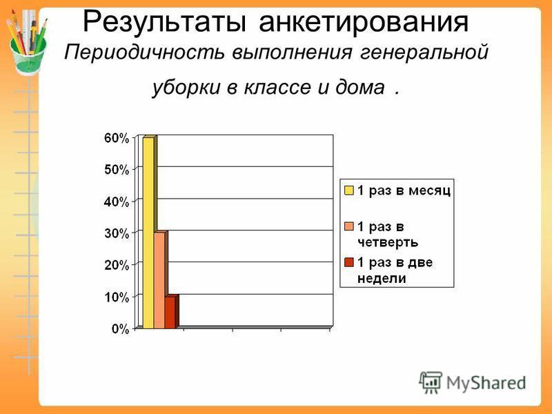 Результаты анкетирования Периодичность выполнения генеральной уборки в классе и дома.