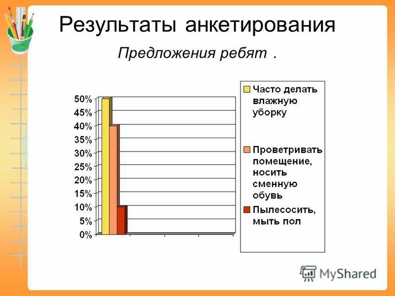 Результаты анкетирования Предложения ребят.
