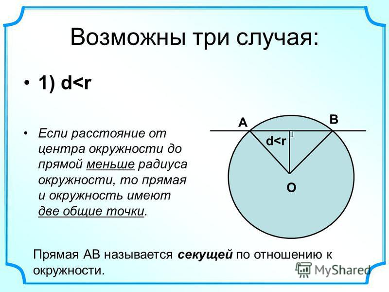 Возможны три случая: 1) d<r Если расстояние от центра окружности до прямой меньше радиуса окружности, то прямая и окружность имеют две общие точки. O d<r А В Прямая АВ называется секущей по отношению к окружности.
