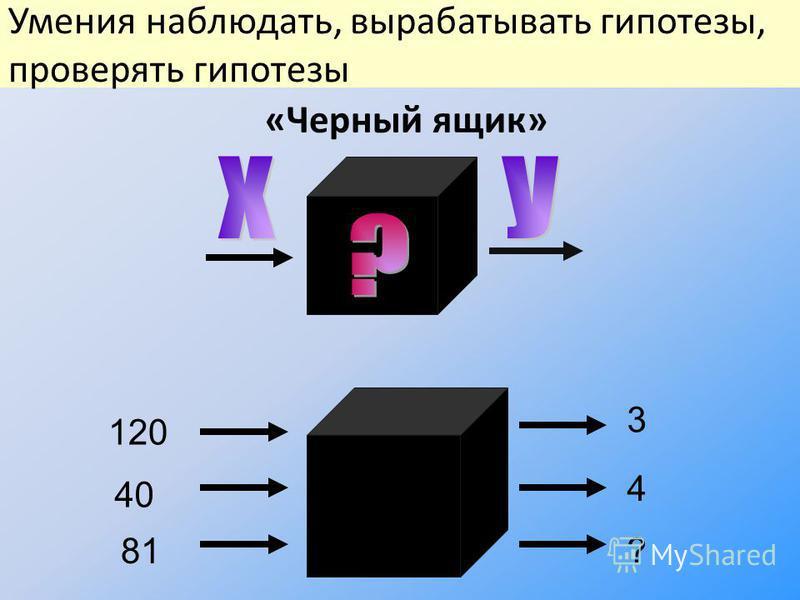 «Черный ящик» 120 3 40 81 4 ? Умения наблюдать, вырабатывать гипотезы, проверять гипотезы