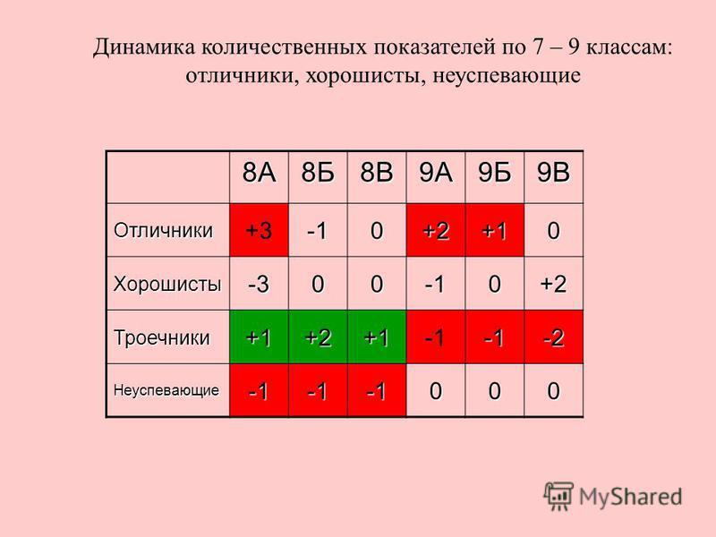 Динамика количественных показателей по 7 – 9 классам: отличники, хорошисты, неуспевающие 8А8Б8В9А9Б9В Отличники +30+2+10 Хорошисты-3000+2 Троечники+1+2+1-2 Неуспевающие 000