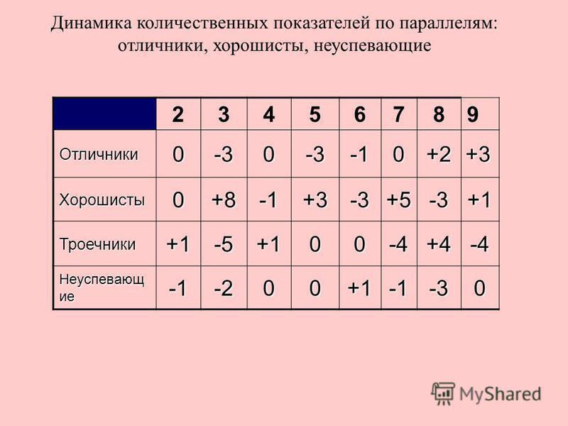 Динамика количественных показателей по параллелям: отличники, хорошисты, неуспевающие 23456789 Отличники 0-30-30+2+3 Хорошисты 0+8+3-3+5-3+1 Троечники+1-5+100-4+4-4 Неуспевающ ие -200+1-30