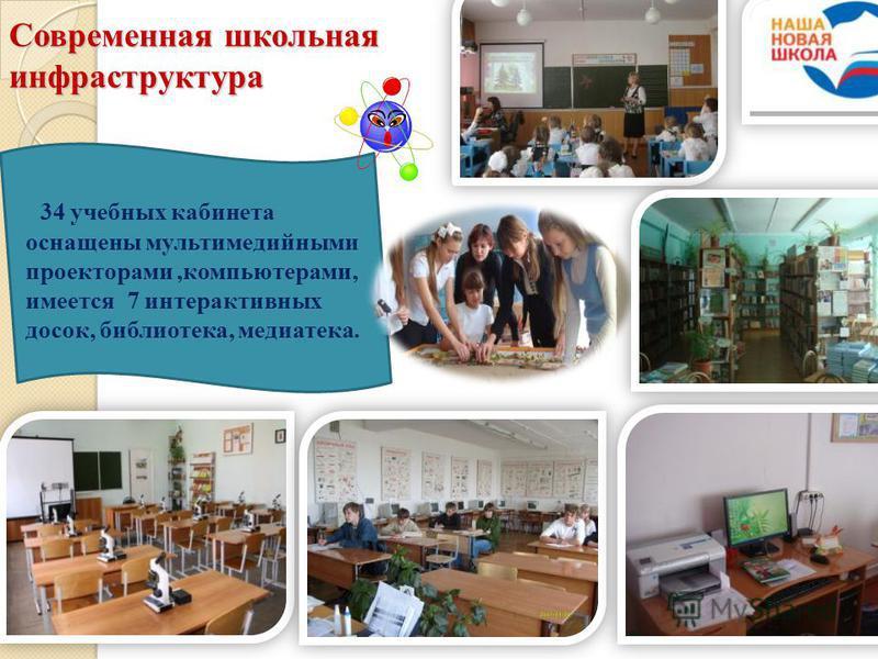 Современная школьная инфраструктура 34 учебных кабинета оснащены мультимедийными проекторами,компьютерами, имеется 7 интерактивных досок, библиотека, медиатека.