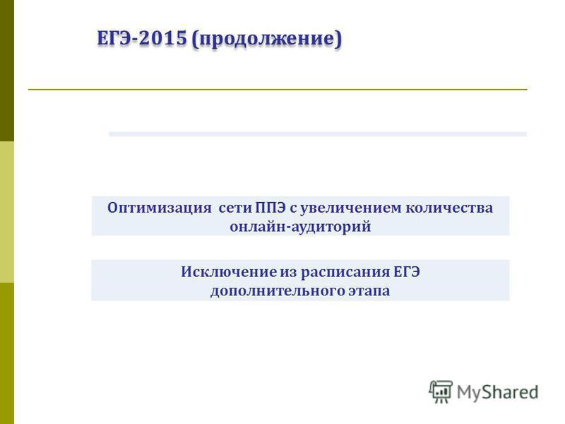 ЕГЭ-2015 (продолжение) Оптимизация сети ППЭ с увеличением количества онлайн-аудиторий Исключение из расписания ЕГЭ дополнительного этапа