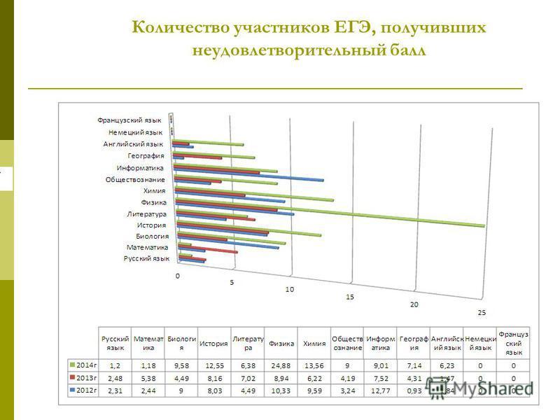 Количество участников ЕГЭ, получивших неудовлетворительный балл 37
