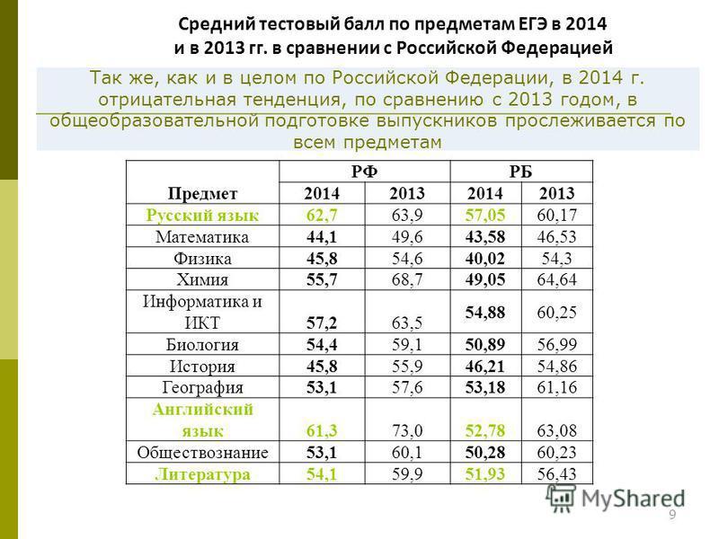 Так же, как и в целом по Российской Федерации, в 2014 г. отрицательная тенденция, по сравнению с 2013 годом, в общеобразовательной подготовке выпускников прослеживается по всем предметам 9 Предмет РФ РБ 2014201320142013 Русский язык 62,763,9 57,0560,