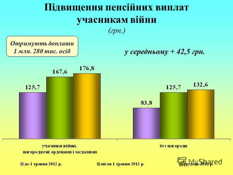 Підвищення пенсійних виплат учасникам війни (грн.) Отримують доплати 1 млн. 280 тис. осіб у середньому + 42,5 грн.