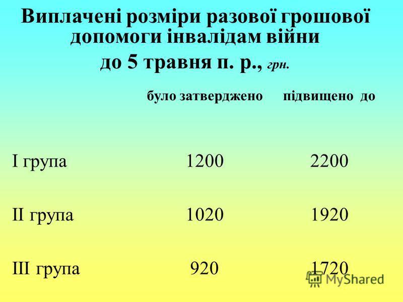 Виплачені розміри разової грошової допомоги інвалідам війни до 5 травня п. р., грн. було затвердженопідвищено до І група12002200 ІІ група10201920 ІІІ група9201720