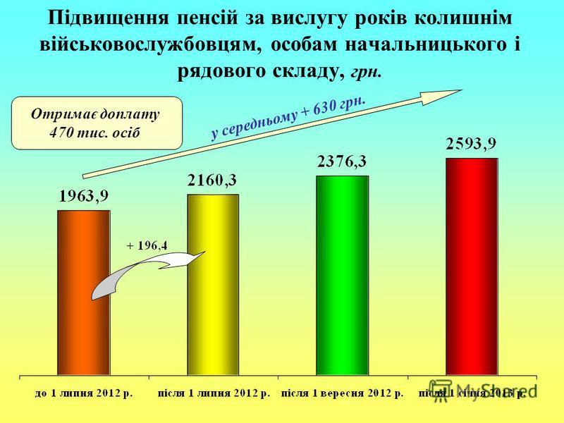 Підвищення пенсій за вислугу років колишнім військовослужбовцям, особам начальницького і рядового складу, грн. у середньому + 630 грн. Отримає доплату 470 тис. осіб
