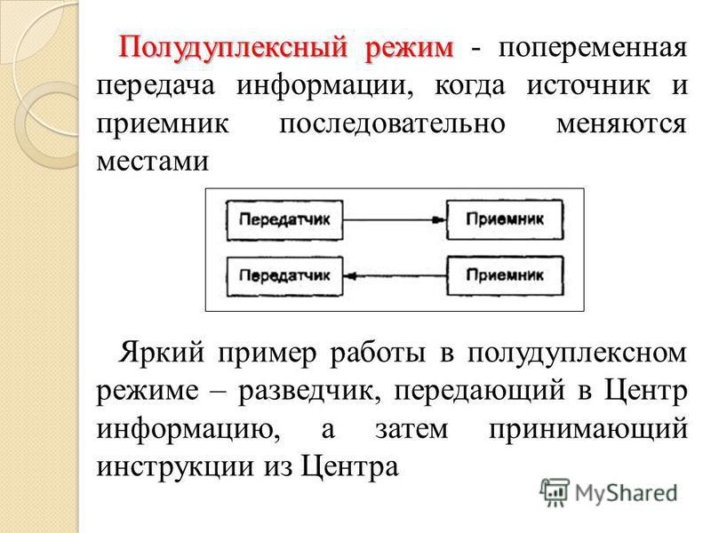 Полудуплексный режим Полудуплексный режим - попеременная передача информации, когда источник и приемник последовательно меняются местами Яркий пример работы в полудуплексном режиме – разведчик, передающий в Центр информацию, а затем принимающий инстр
