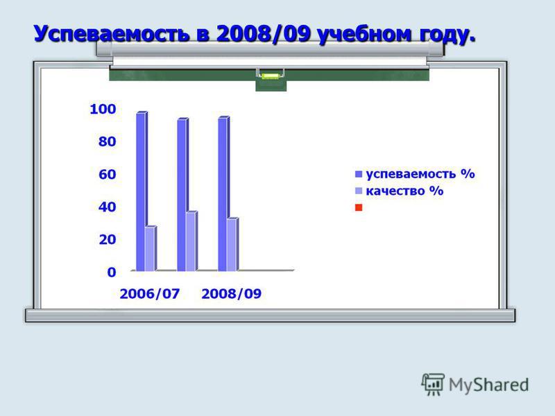 Успеваемость в 2008/09 учебном году.