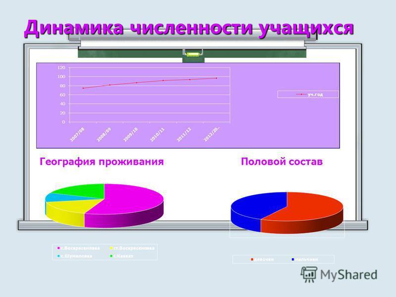 Динамика численности учащихся География проживания Половой состав