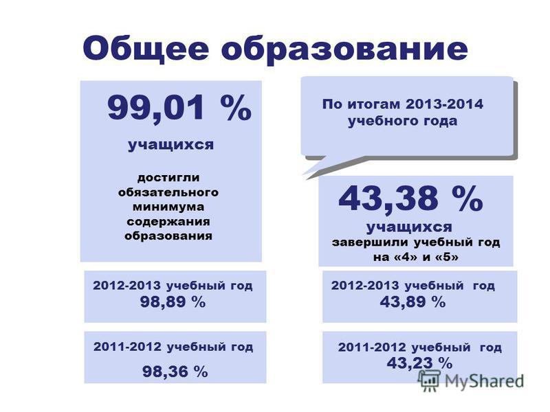 Общее образование достигли обязательного минимума содержания образования 99,01 % завершили учебный год на «4» и «5» 43,38 % учащихся По итогам 2013-2014 учебного года учащихся 2012-2013 учебный год 98,89 % 2012-2013 учебный год 43,89 % 2011-2012 учеб