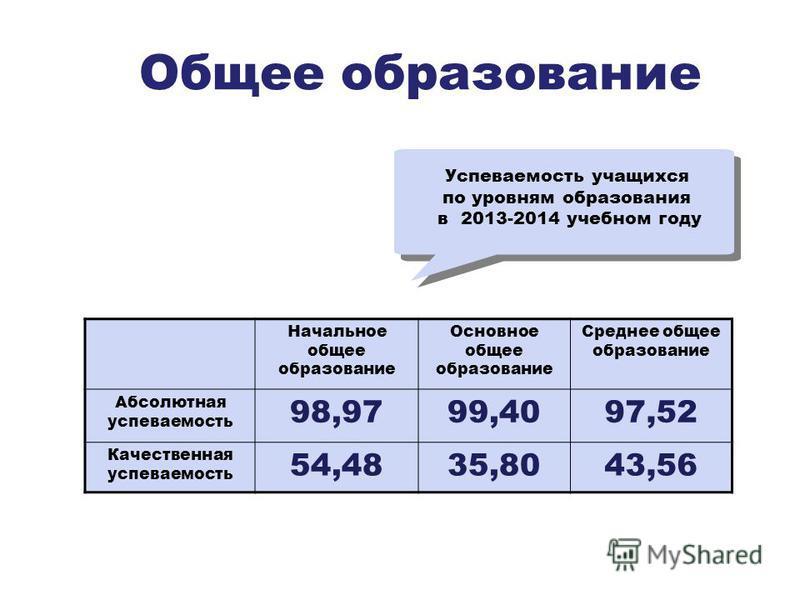 Общее образование Начальное общее образование Основное общее образование Среднее общее образование Абсолютная успеваемость 98,9799,4097,52 Качественная успеваемость 54,4835,8043,56 Успеваемость учащихся по уровням образования в 2013-2014 учебном году