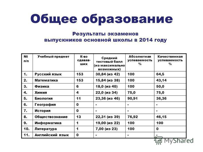 Общее образование п/п Учебный предметК-во сдавав- ших Абсолютная успеваемость % Качественная успеваемость % 1. Русский язык 15330,84 (из 42)10064,5 2.Математика 15315,84 (из 38)10043,14 3.Физика 618,0 (из 40)10050,0 4.Химия 422,0 (из 34)75,0 5.Биолог