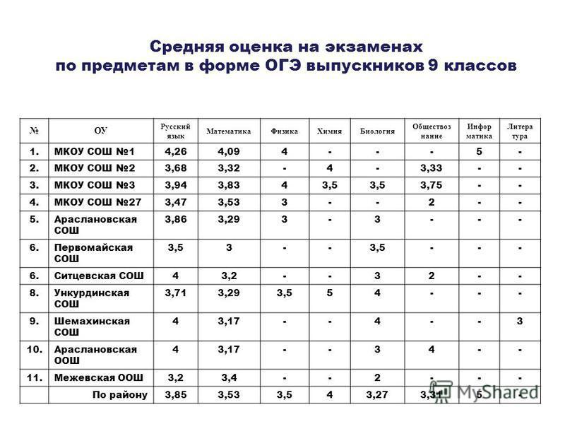 Средняя оценка на экзаменах по предметам в форме ОГЭ выпускников 9 классов ОУ Русский язык Математика ФизикаХимия Биология Обществоз нание Инфор матика Литера тура 1. МКОУ СОШ 14,264,094---5- 2. МКОУ СОШ 23,683,32-4-3,33-- 3. МКОУ СОШ 33,943,8343,5 3