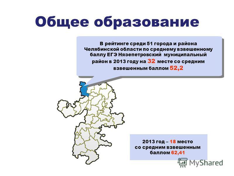 Общее образование В рейтинге среди 51 города и района Челябинской области по среднему взвешенному баллу ЕГЭ Нязепетровский муниципальный район в 2013 году на 32 месте со средним взвешенным баллом 52,2 2013 год – 18 место со средним взвешенным баллом