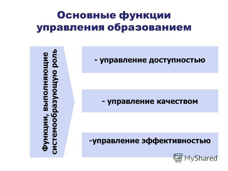 Основные функции управления образованием Функции, выполняющие системообразующую роль - управление доступностью - управление качеством -управление эффективностью