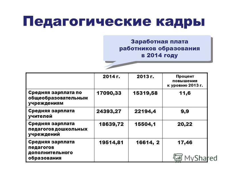 Педагогические кадры 2014 г.2013 г. Процент повышения к уровню 2013 г. Средняя зарплата по общеобразовательным учреждениям 17090,3315319,5811,6 Средняя зарплата учителей 24393,2722194,49,9 Средняя зарплата педагогов дошкольных учреждений 18639,721550