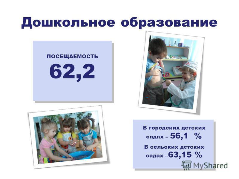 Дошкольное образование ПОСЕЩАЕМОСТЬ 62,2 В городских детских садах – 56,1 % В сельских детских садах – 63,15 %