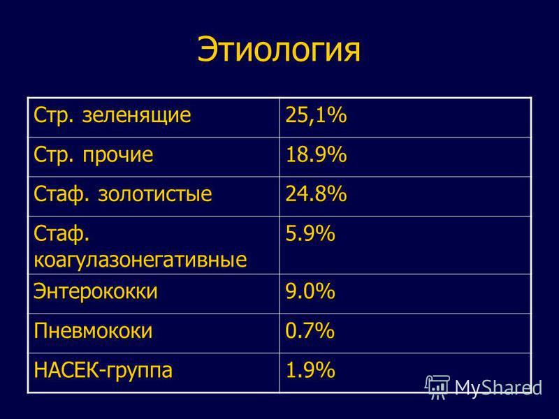 Этиология Стр. зеленящие 25,1% Стр. прочие 18.9% Стаф. золотистые 24.8% Стаф. коагулазонегативные 5.9% Энтерококки 9.0% Пневмококи 0.7% НАСЕК-группа 1.9%
