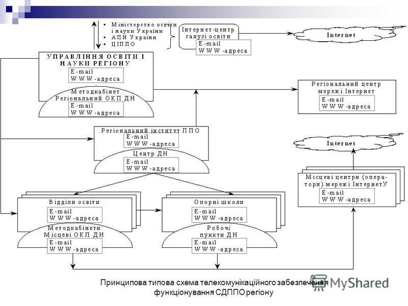 Принципова типова схема телекомунікаційного забезпечення функціонування СДППО регіону