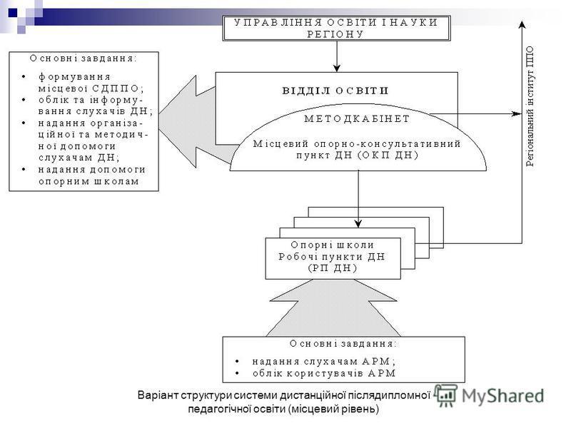 Варіант структури системи дистанційної післядипломної педагогічної освіти (місцевий рівень)