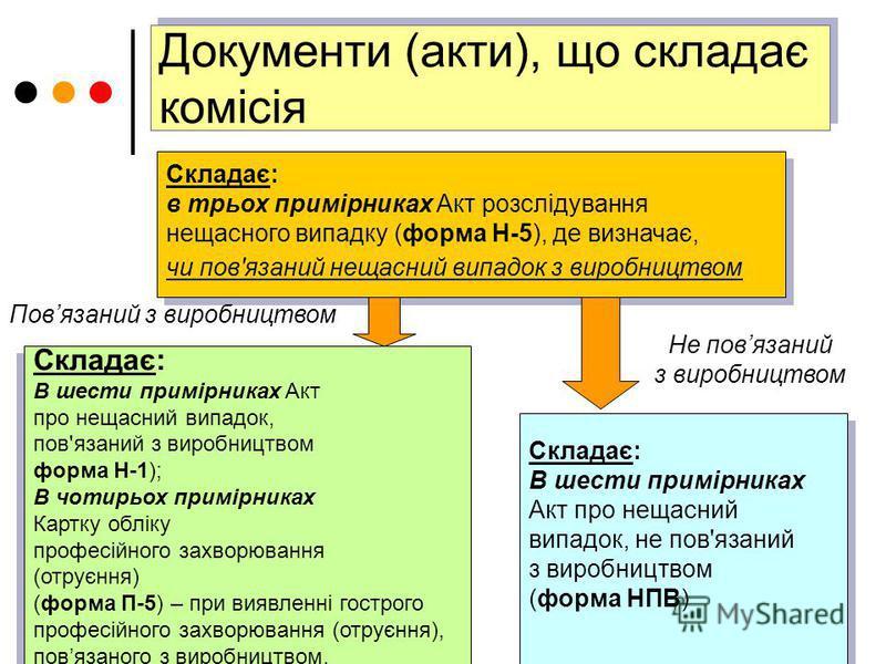 Складає: в трьох примірниках Акт розслідування нещасного випадку (форма Н-5), де визначає, чи пов'язаний нещасний випадок з виробництвом Складає: в трьох примірниках Акт розслідування нещасного випадку (форма Н-5), де визначає, чи пов'язаний нещасний