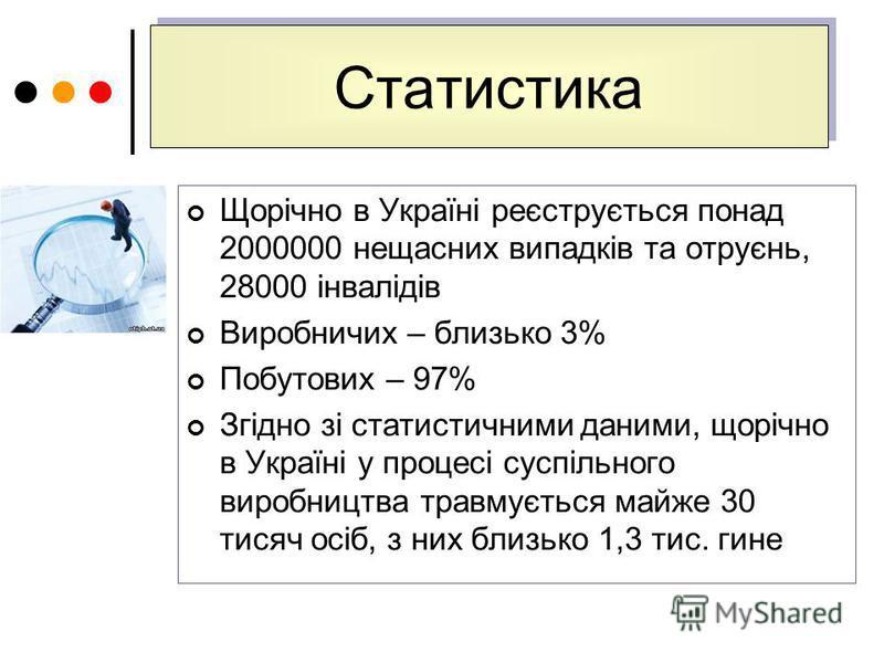 Статистика Статистика Щорічно в Україні реєструється понад 2000000 нещасних випадків та отруєнь, 28000 інвалідів Виробничих – близько 3% Побутових – 97% Згідно зі статистичними даними, щорічно в Україні у процесі суспільного виробництва травмується м