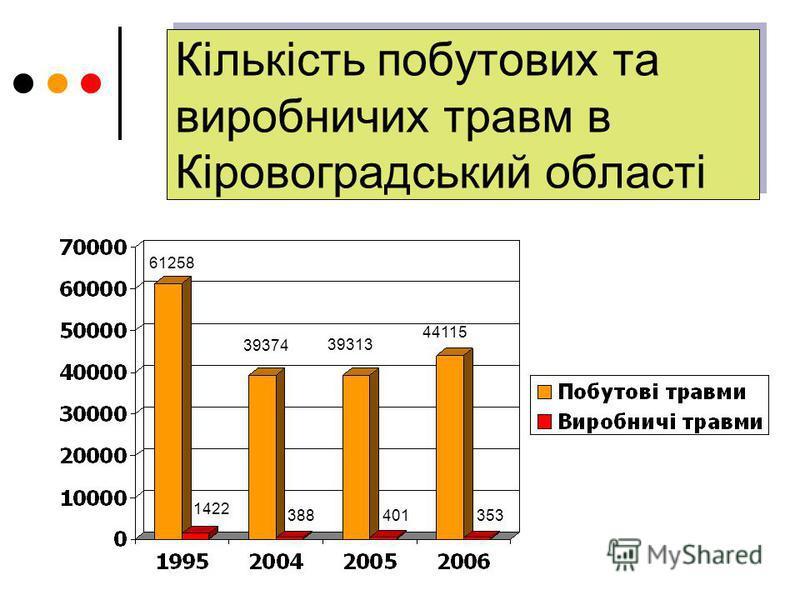 Кількість побутових та виробничих травм в Кіровоградський області 1422 388401353 61258 39374 39313 44115