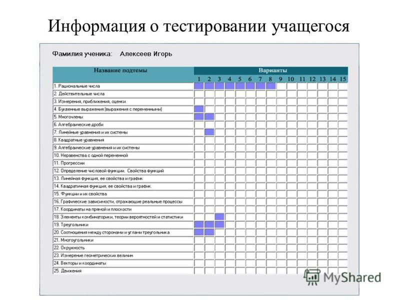 Информация о тестировании учащегося