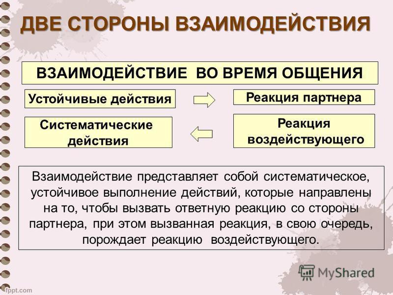 Устойчивые действия Систематические действия Реакция партнера Реакция воздействующего ВЗАИМОДЕЙСТВИЕ ВО ВРЕМЯ ОБЩЕНИЯ Взаимодействие представляет собой систематическое, устойчивое выполнение действий, которые направлены на то, чтобы вызвать ответную
