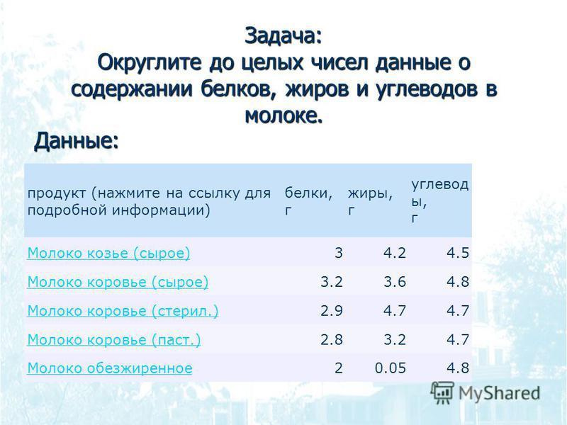 Задача: Округлите до целых чисел данные о содержании белков, жиров и углеводов в молоке. Данные: продукт (нажмите на ссылку для подробной информации) белки, г жиры, г углевод ы, г Молоко козье (сырое)34.24.5 Молоко коровье (сырое)3.23.64.8 Молоко кор