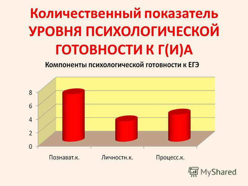 Количественный показатель УРОВНЯ ПСИХОЛОГИЧЕСКОЙ ГОТОВНОСТИ К Г(И)А
