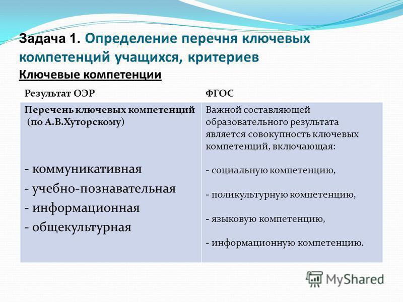 Задача 1. Определение перечня ключевых компетенций учащихся, критериев Ключевые компетенции Результат ОЭРФГОС Перечень ключевых компетенций (по А.В.Хуторскому) - коммуникативная - учебно-познавательная - информационная - общекультурная Важной составл