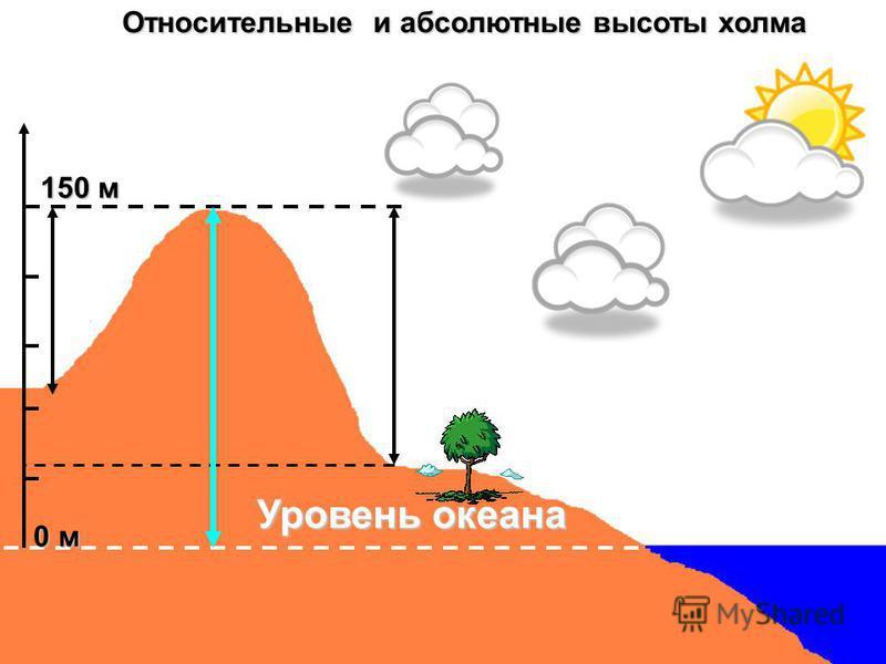 Уровень океана 150 м 0 м Относительные и абсолютные высоты холма