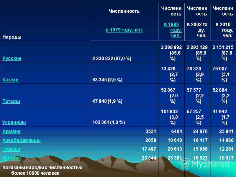 Народы Численность в 1979 году, чел. в 1989 году, чел. в 2002 го ду, чел. в 2010 году, чел. Русские 2 230 822 (87,0 %) 2 298 992 (85,6 %) 2 293 129 (85,9 %) 2 151 215 (87,6 %) Казахи 63 345 (2,5 %) 73 428 (2,7 %) 78 320 (2,9 %) 76 007 (3,1 %) Татару