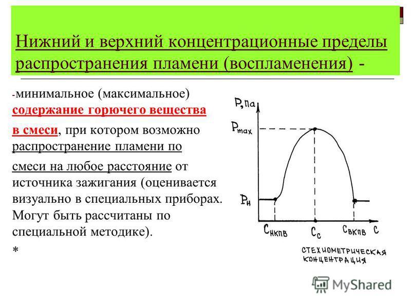 Температура воспламенения - - наименьшая температура вещества, при которой в условиях специальных испытаний вещество выделяет горючие пары и газы, с такой скоростью, что после их зажигания возникает устойчивое пламенное горение. Для ЛВЖ + 1-5 0 С Для