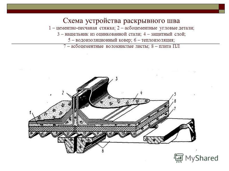 План раскладки ж/б плит под легкосбрасываемую кровлю 1 – плиты ПЛ (с отверстиями); 2 – сплошные плиты