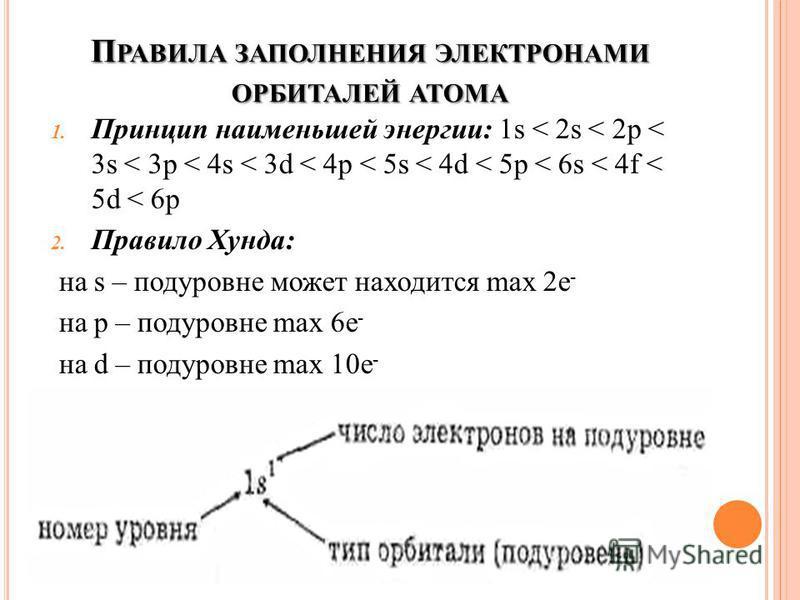 П РАВИЛА ЗАПОЛНЕНИЯ ЭЛЕКТРОНАМИ ОРБИТАЛЕЙ АТОМА 1. Принцип наименьшей энергии: 1s < 2s < 2p < 3s < 3p < 4s < 3d < 4p < 5s < 4d < 5p < 6s < 4f < 5d < 6p 2. Правило Хунда: на s – подуровне может находится max 2e - на p – подуровне max 6e - на d – подур
