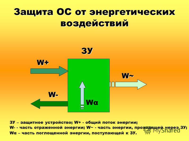 Защита ОС от энергетических воздействий ЗУ W~ W+ W- WαWα ЗУ – защитное устройство; W+ - общий поток энергии; ; W- - часть отраженной энергии; W~ - часть энергии, проходящей через ЗУ; Wα – часть поглощенной энергии, поступающей к ЗУ.